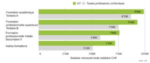 Salaires médians bruts des informaticien(ne)s en fonction du niveau de formation